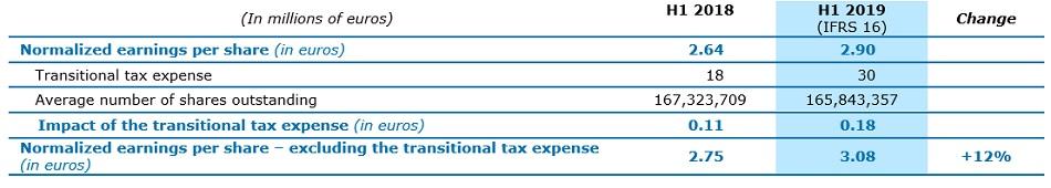tax expense