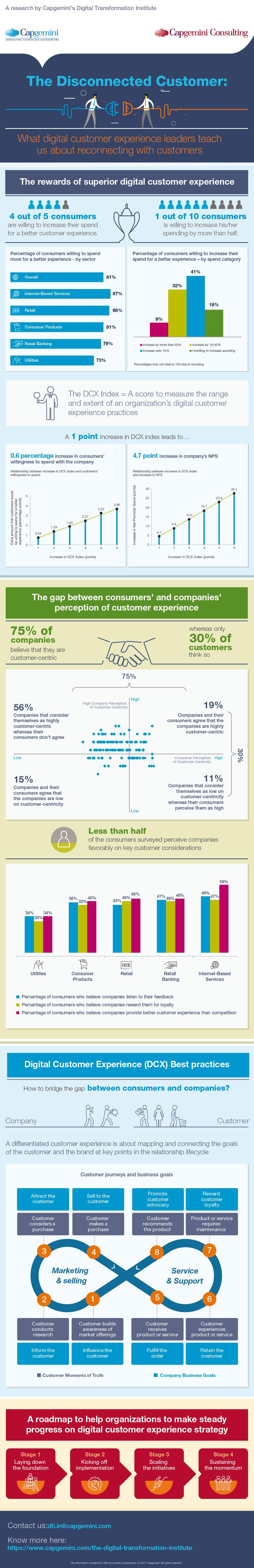 De voordelen van een superieure digitale klantbeleving