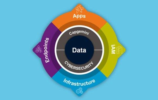 Digitaal transformeren start met een integrale cybersecurity roadmap