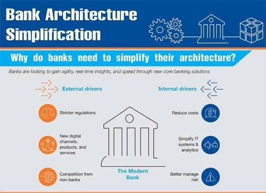 Infographic – Vereenvoudiging van de IT-architectuur van banken