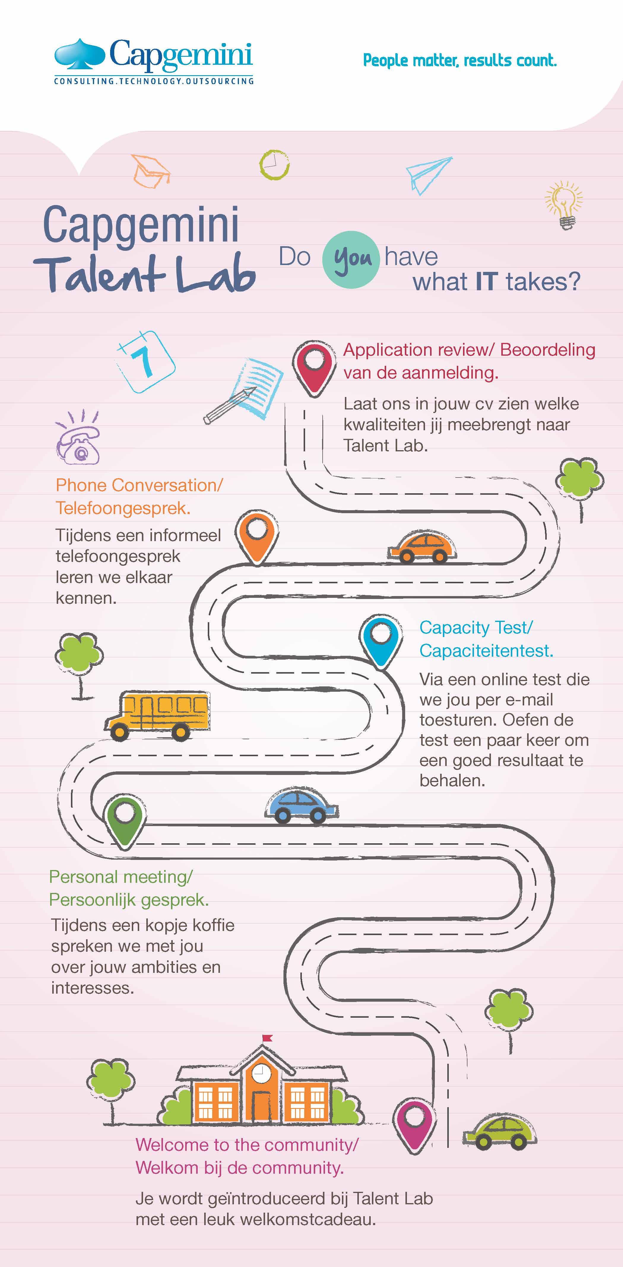 Talent Lab process infographic
