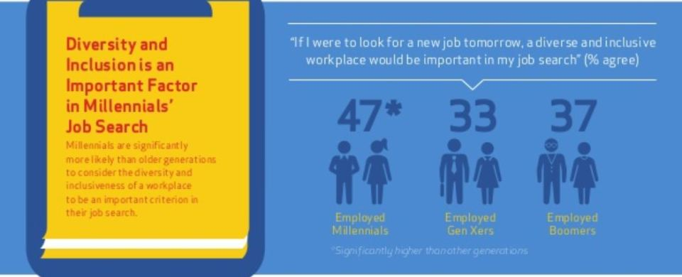 MILLENNIALS AT WORK: PERSPECTIVES ON DIVERSITY & INCLUSION