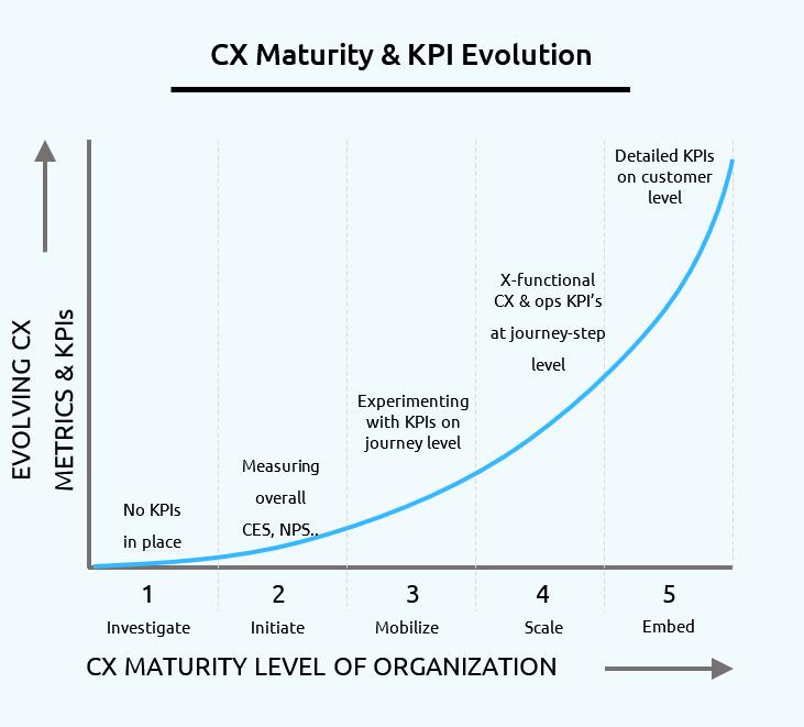 CX Maturity KPI Evolution