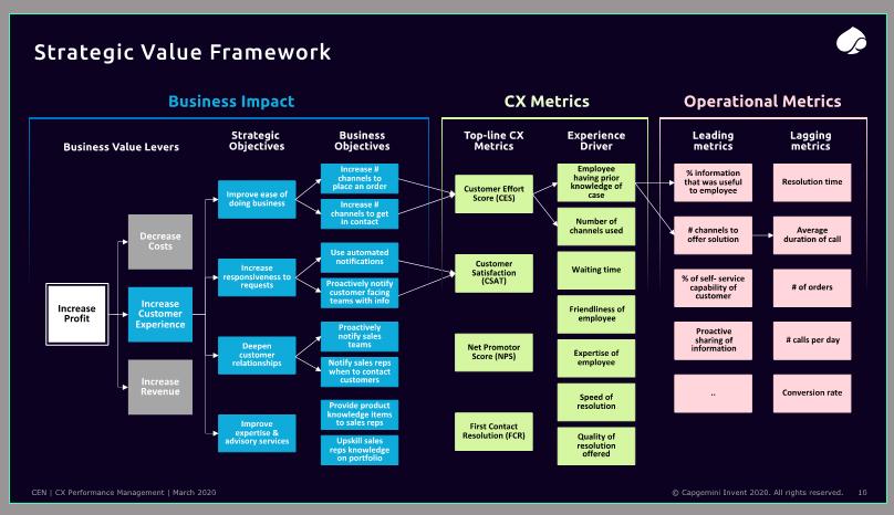 Strategic Value Framework