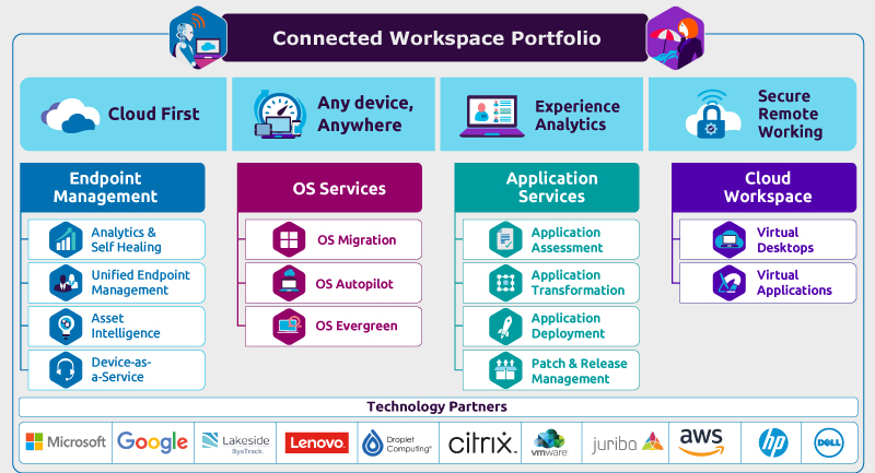 Connected Workplace