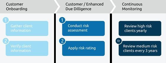 Afbeelding 1: De stappen van het KYC proces