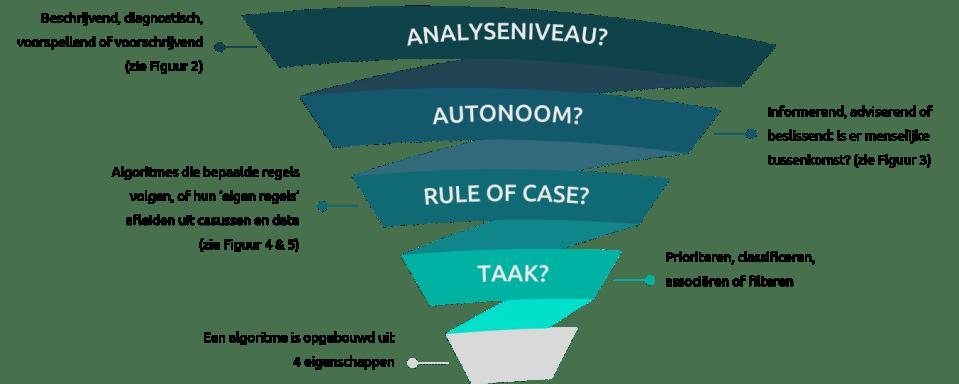 Figuur 1: Een overzicht van de eigenschappen voor een algoritme.
