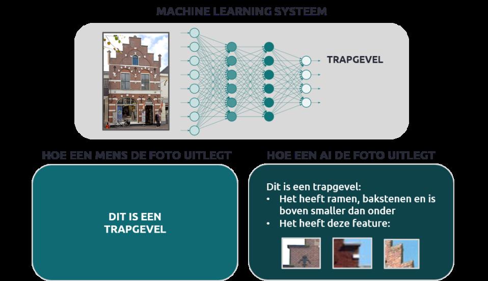 Figuur 5: Dit case-based algoritme leert op basis van verschillende plaatjes van huizen welke eigenschappen een trapgevel heeft
