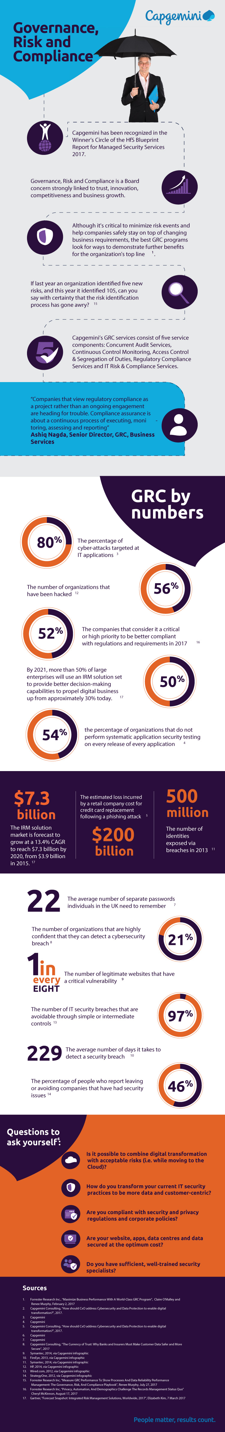 Governance Risk and Compliance(GRC) Infographic