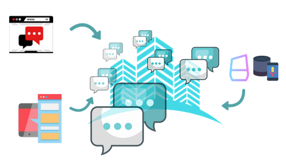 Artificial intelligence and conversational user interfaces powering customer experience
