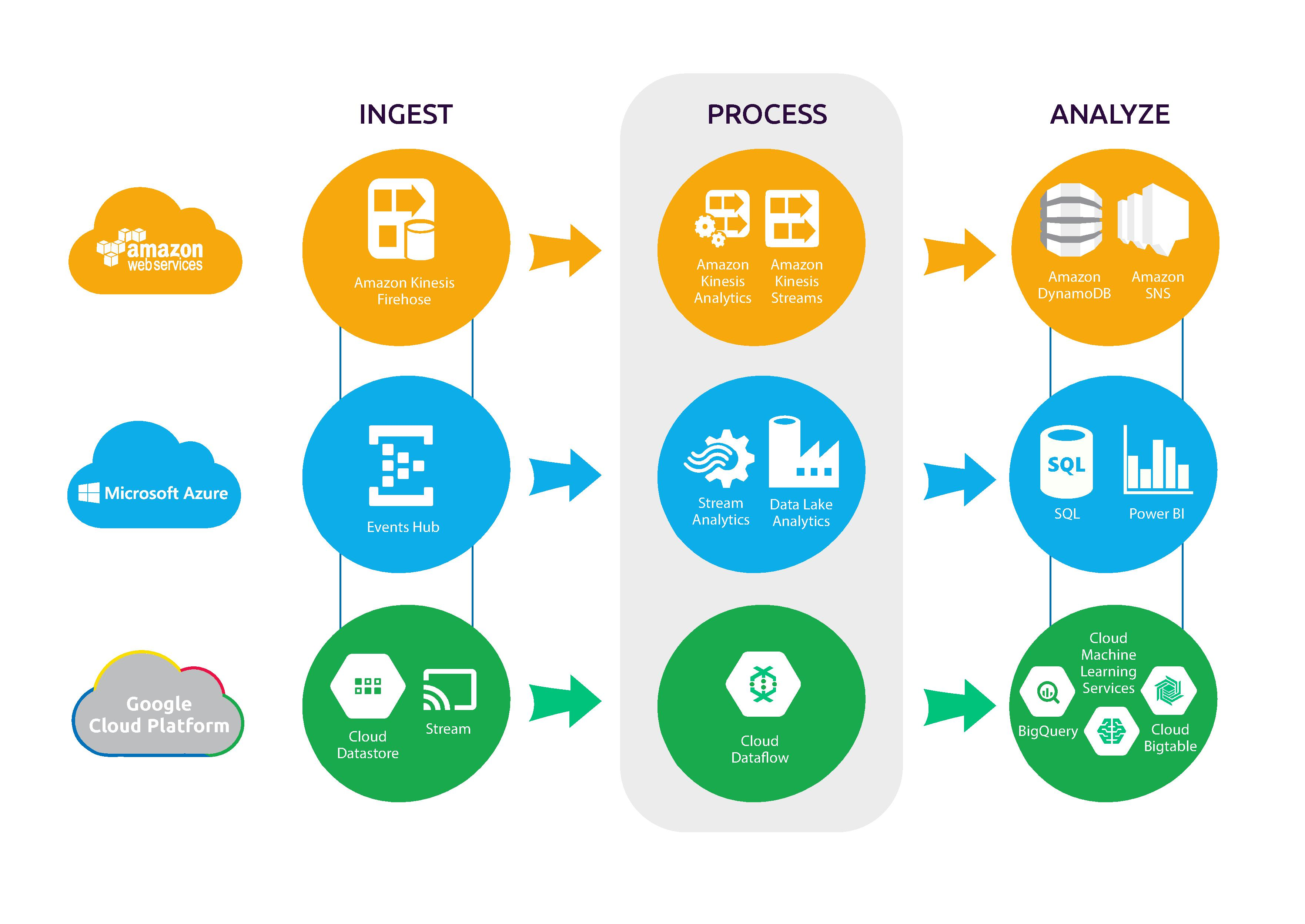 Real-time analytics in Cloud