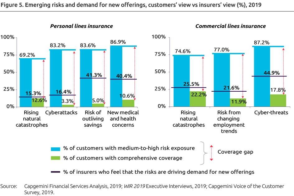 World Insurance Report 2019