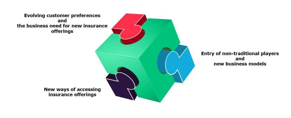Changing business dynamics necessitates new demand generation strategies
