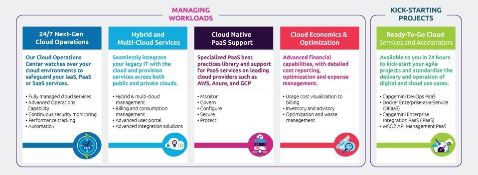 Capgemini Cloud Platform: Service Blocks