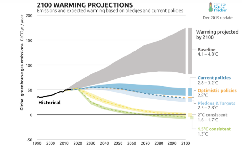 The big crisis ahead is climate change | James Robey blog