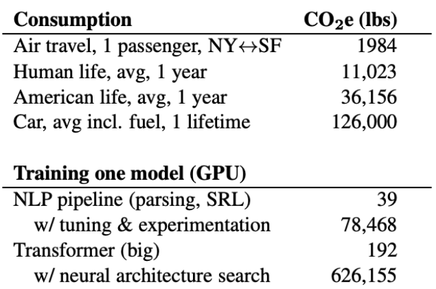 CO2 emissions from NLP models