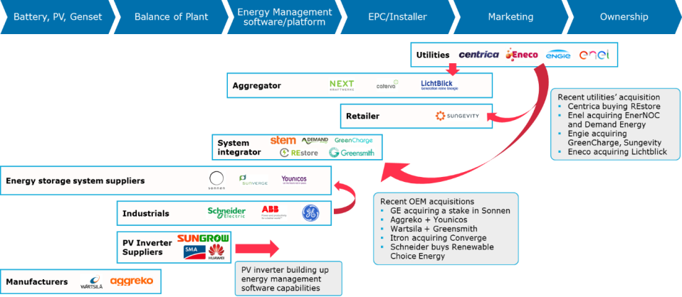 Storage, Solar, Utilities