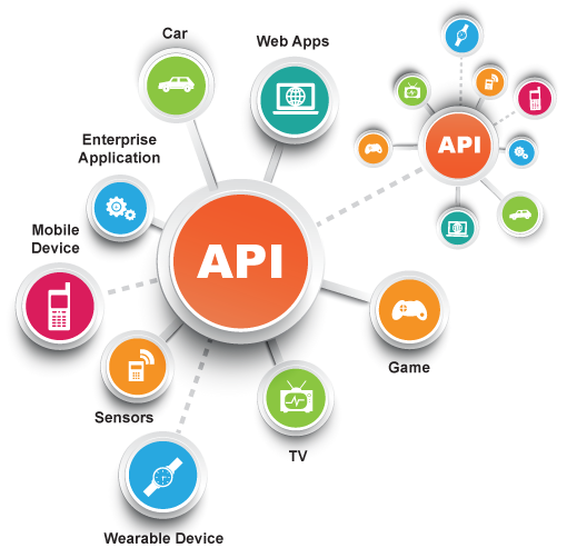 API-led architecture