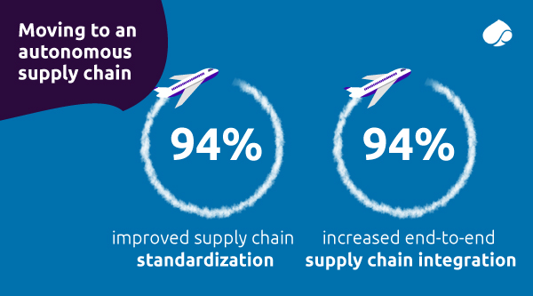 Moving to an autonomous supply chain-Standardization