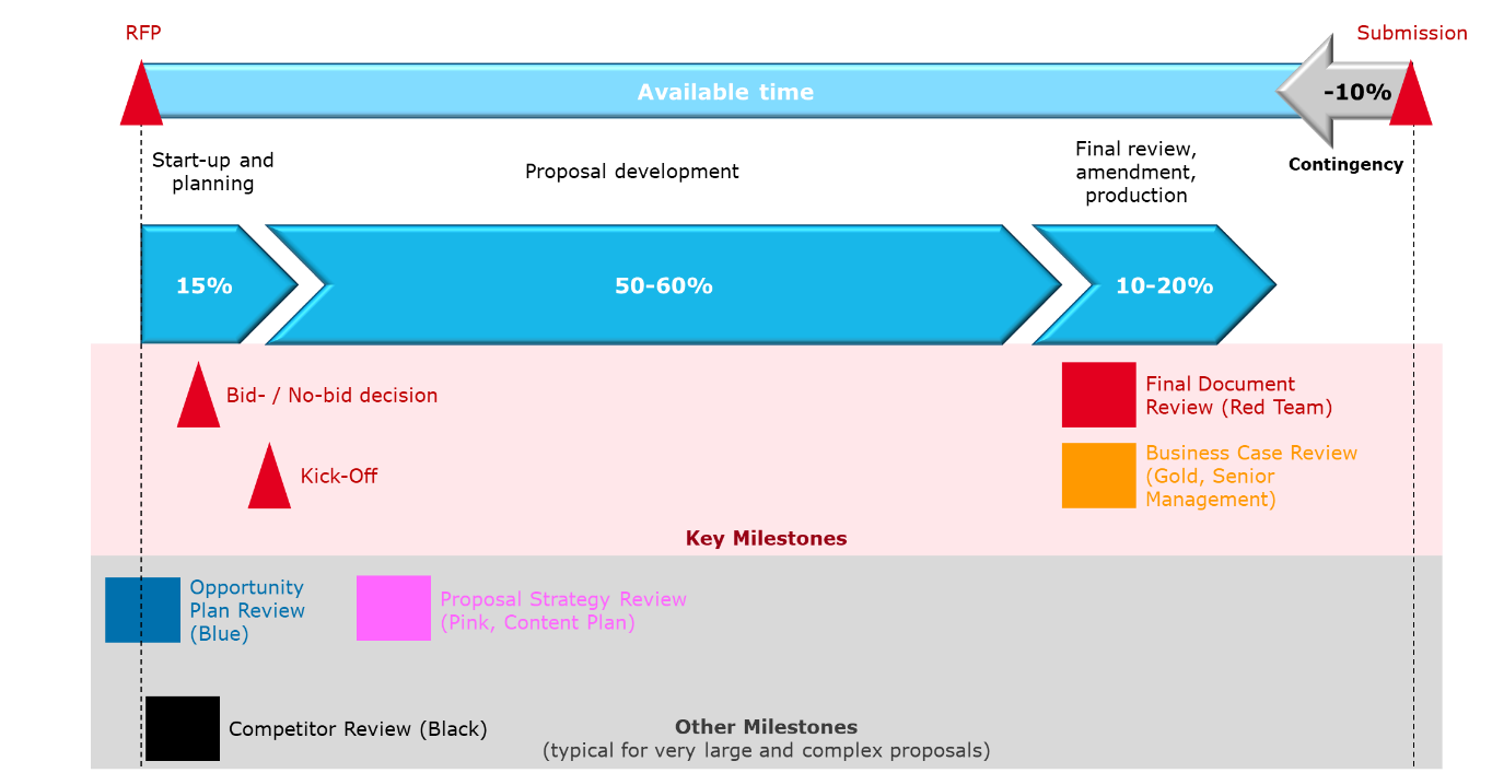 Figure 1: Planning available proposal development time according to APMP