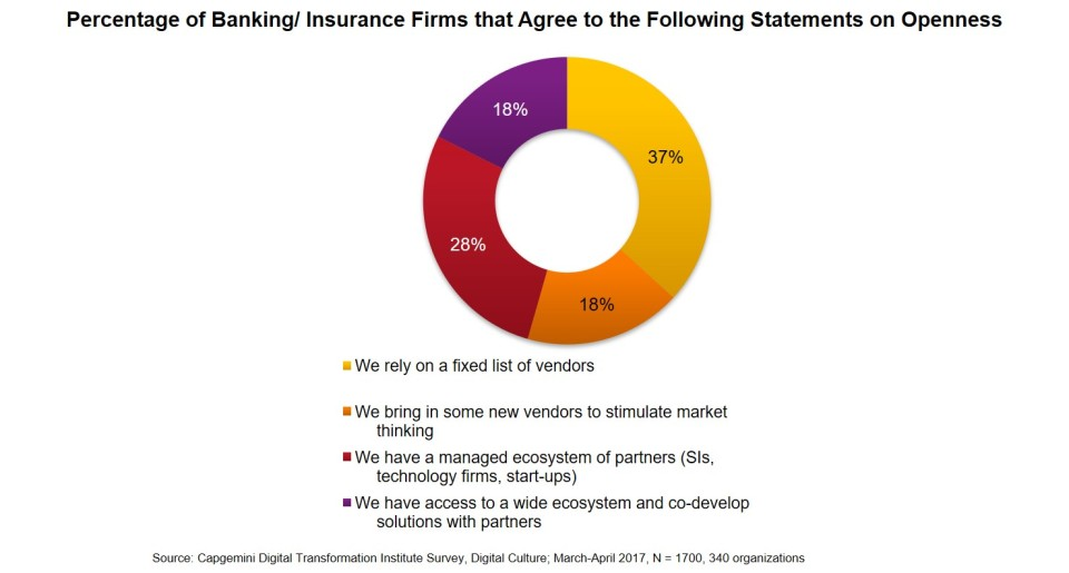 % of Banking/Insurance firms that agree to the following statements on openness