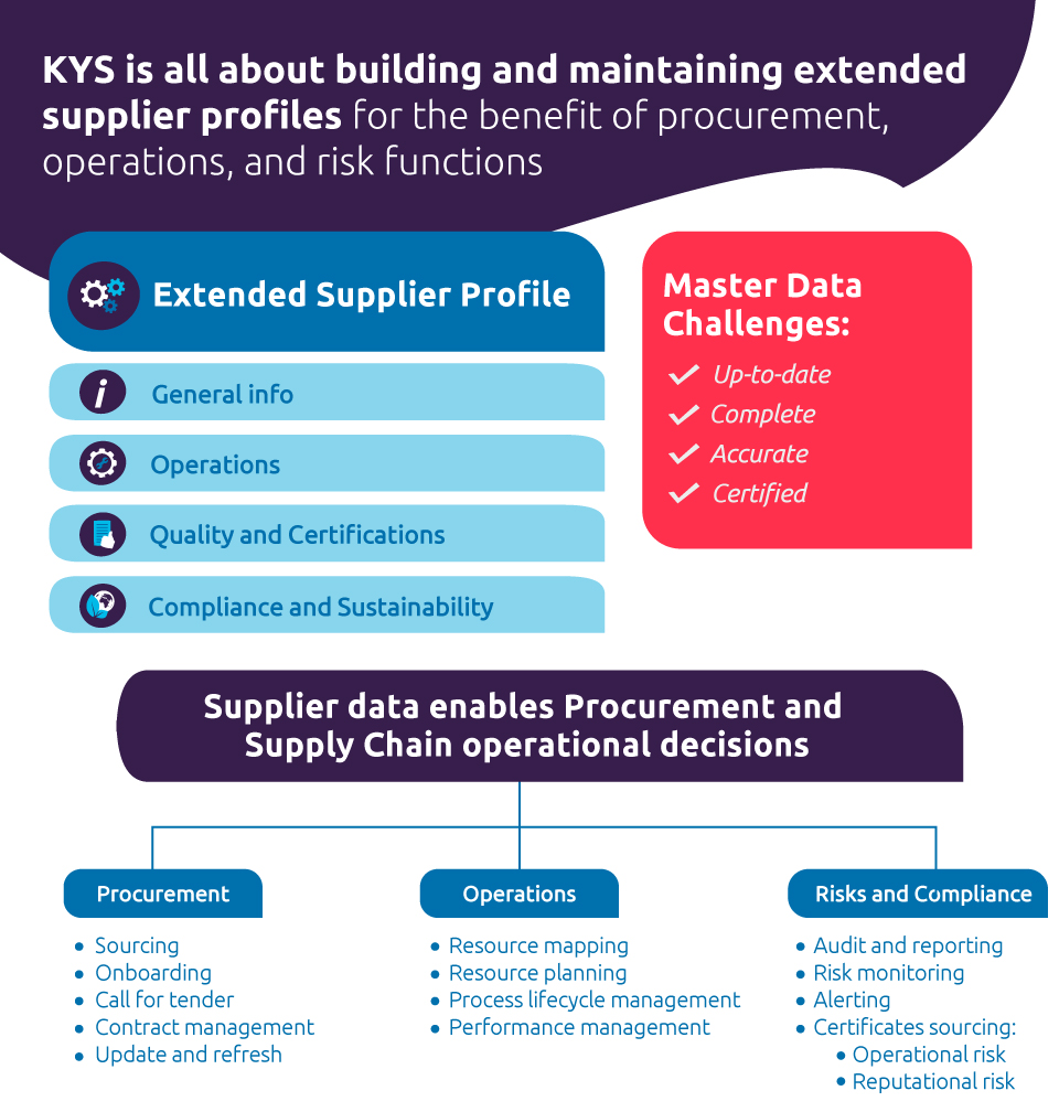 Know your supplier (KYS)