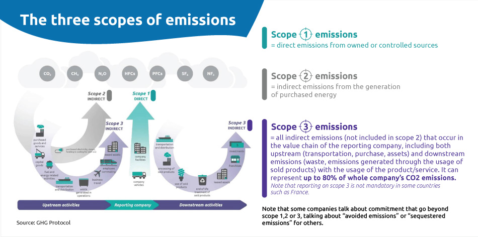 Three scopes of emissions