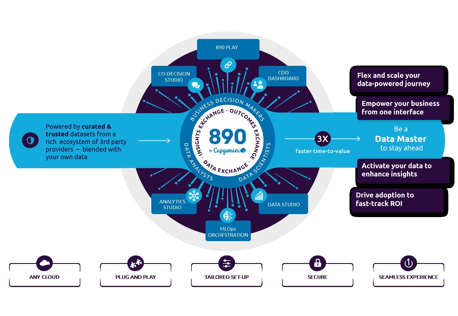 Customer Data Analytics Platform for Business Decision Making - 890 by Capgemini