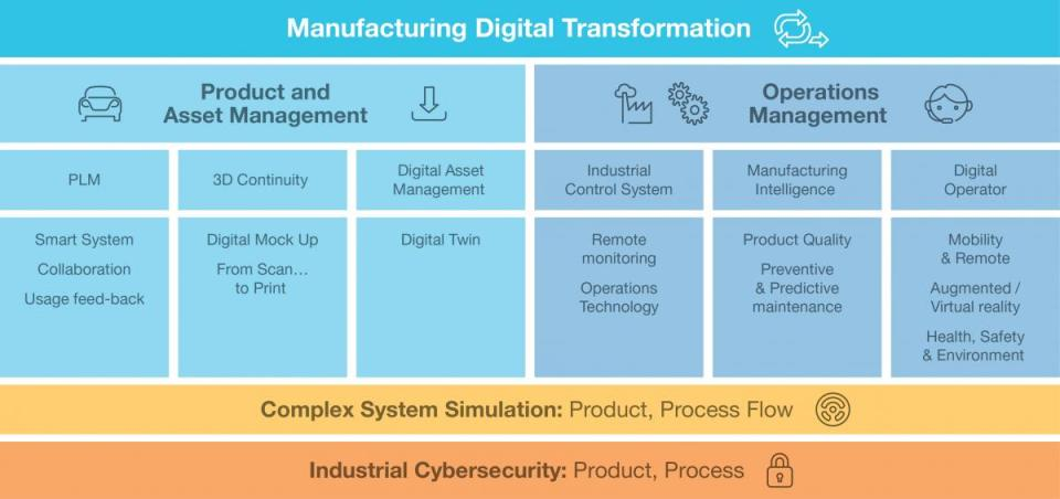 Digital Manufacturing - Scope of services