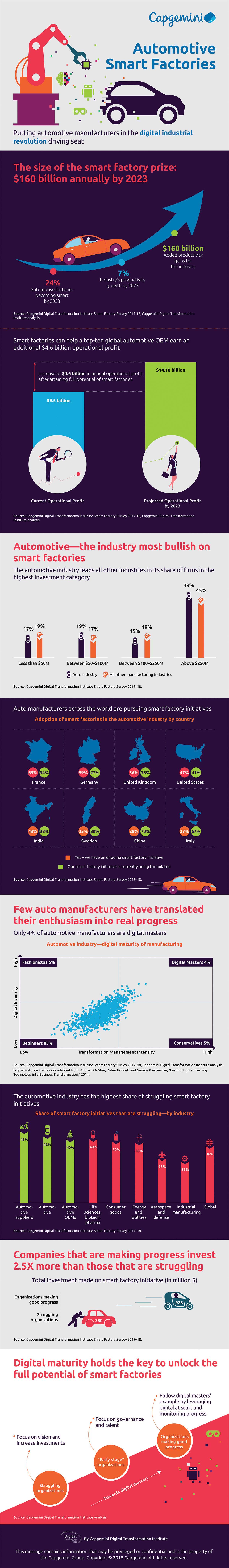 Automotive smart factories_infographic