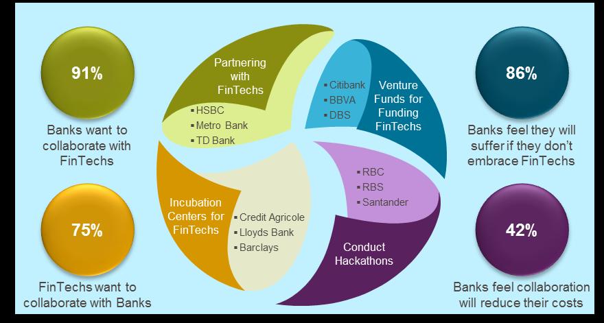 Bank–FinTech collaboration