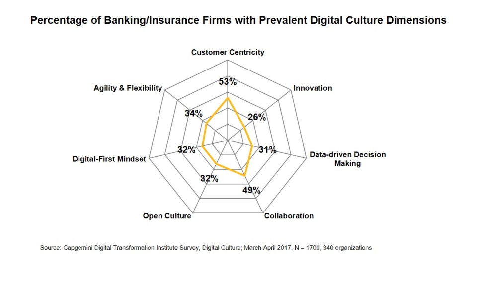 % of Banking / Insurance firms with prevalent digital culture dimensions