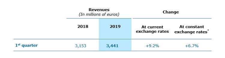 Capgemini: revenue growth of 6.7% in Q1 2019