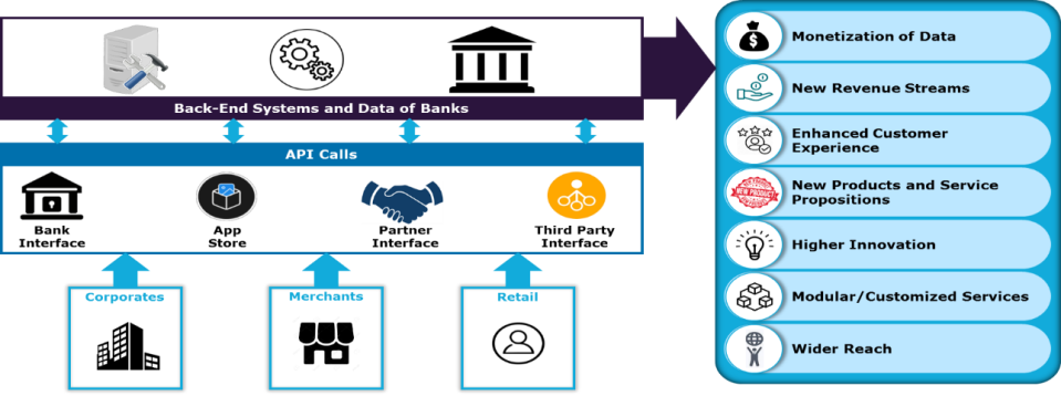 APIs and new payment system