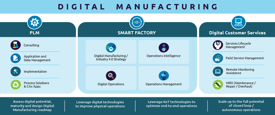 Digital Manufacturing portfolio of services