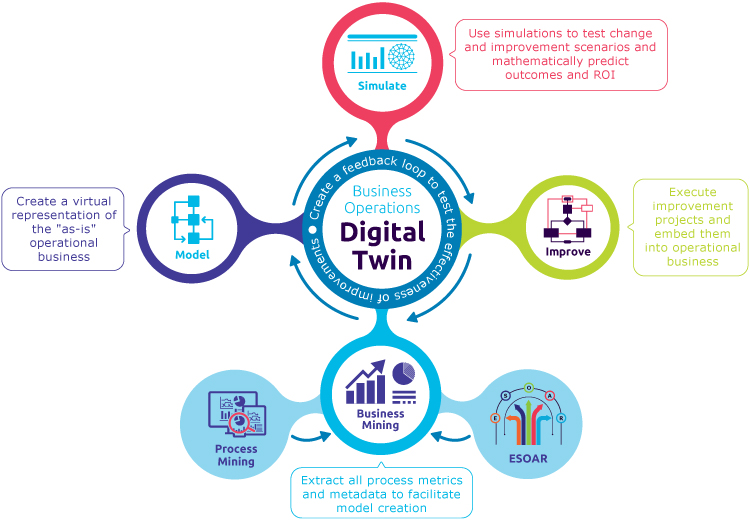 The virtuous circle of the digital twins