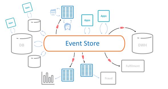Comment utiliser les events dans une architecture microservices.