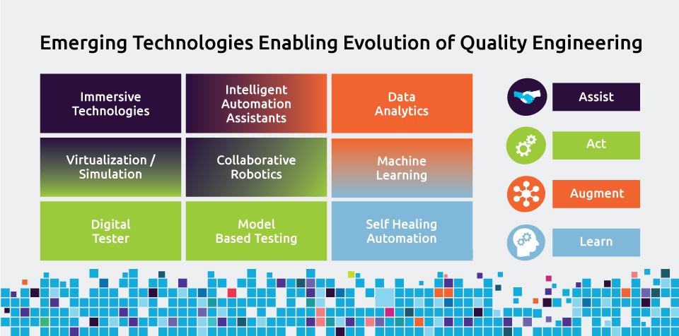EvoQE Emerging technologies enabling evolution of Quality Engineering