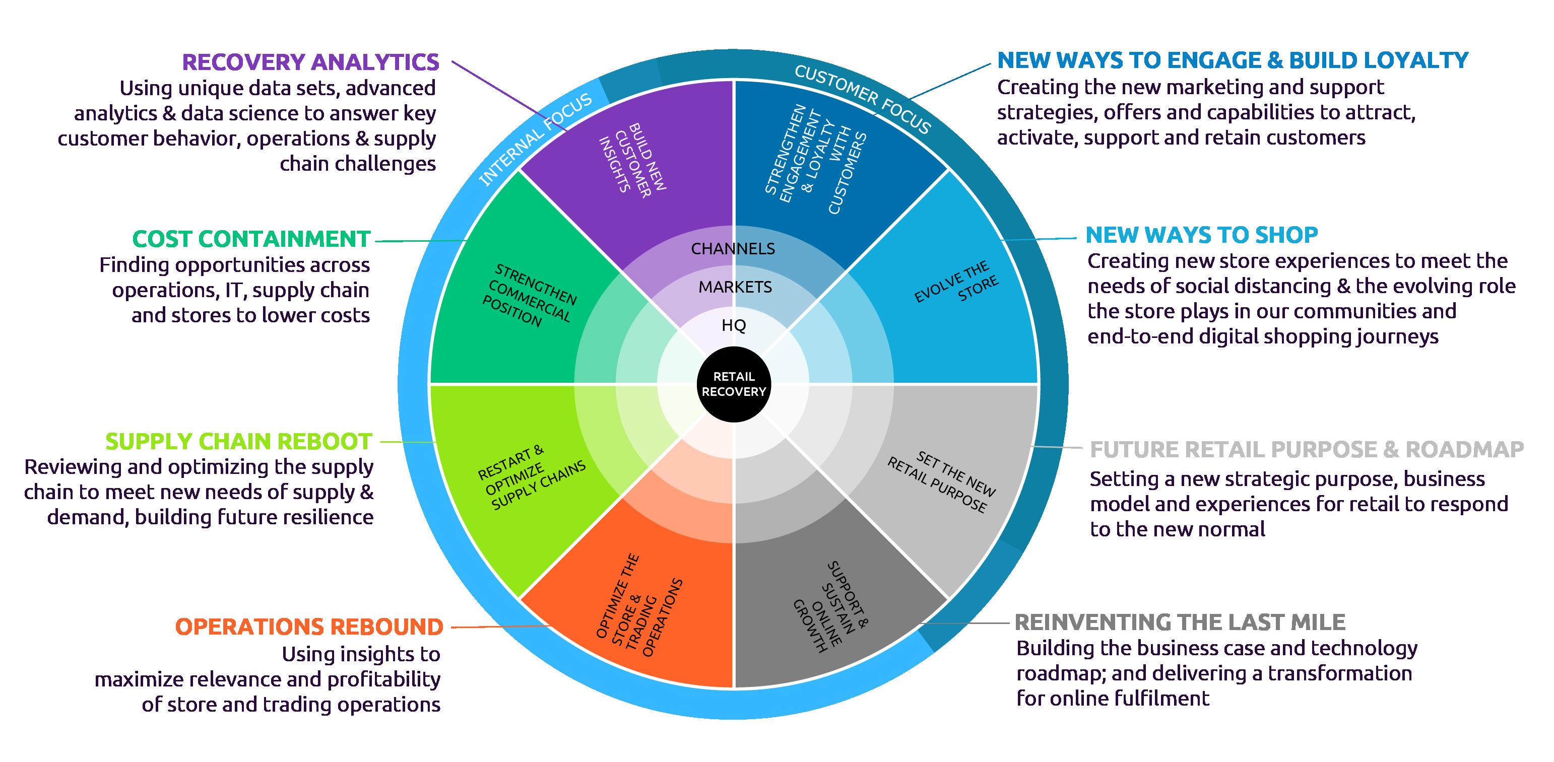 Capgemini Invent Retail Recovery-Framework