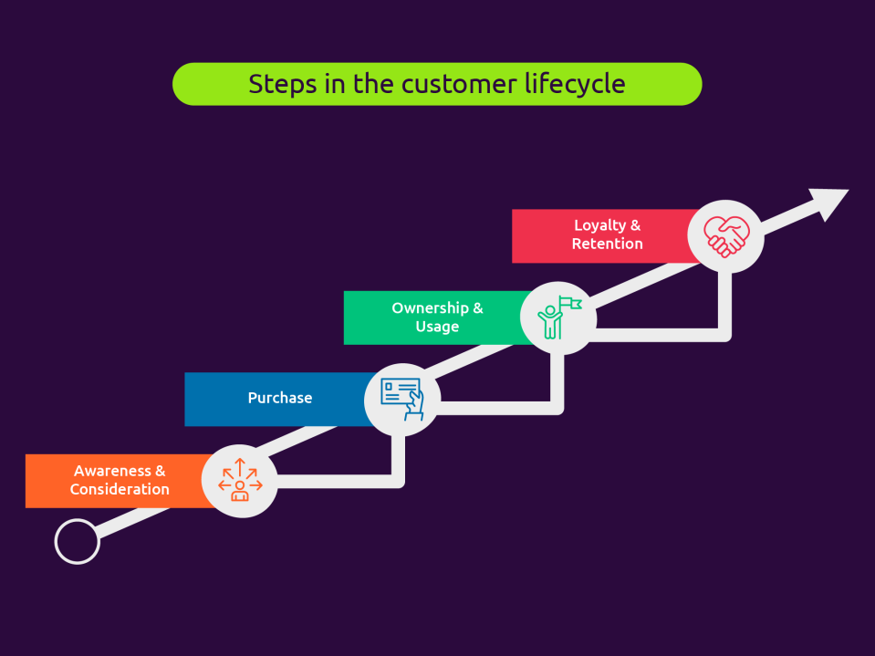 Steps in the ustomer lifecycle