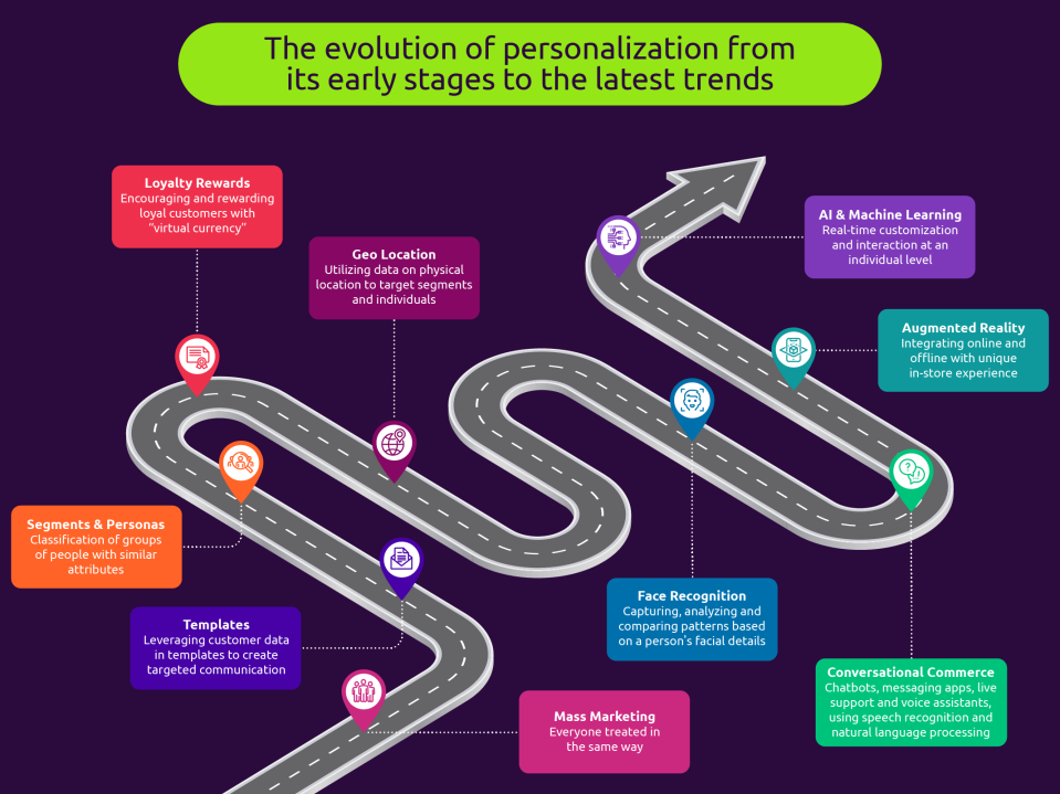 The evolution of personalization from ite early stages to the latest trends