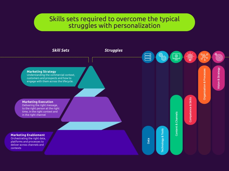 Skills required to overcome the typical struggles with personalization
