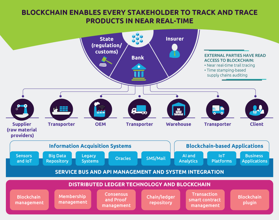 BLOCKCHAIN GIVES THE ABILITY FOR EVERY STAKE HOLDER TO TRACK PRODUCTS IN NEAR REAL-TIME AND TRACE THEIR ORIGIN