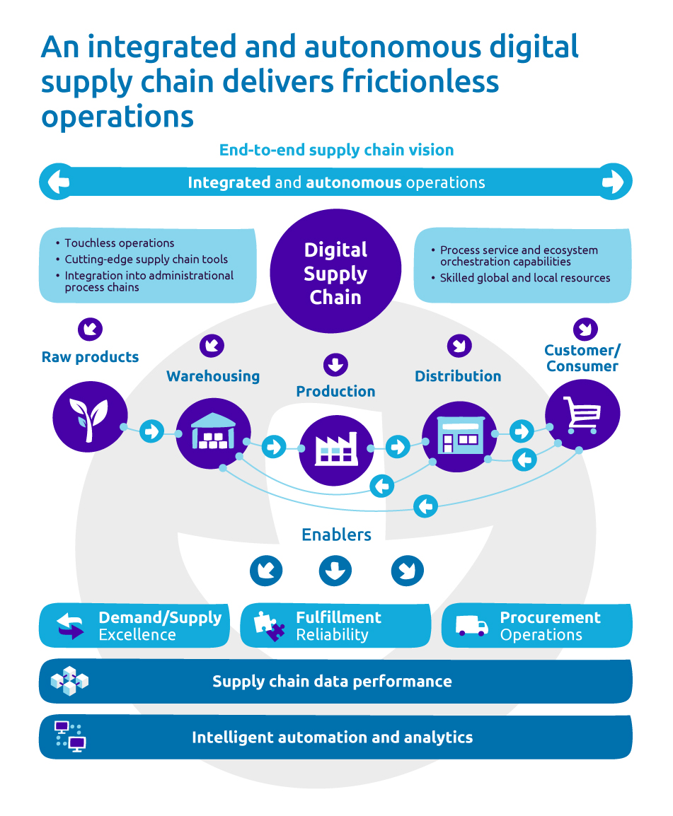 An integrated and autonomous digital supply chain delivers frictionless operations