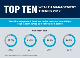 Top Ten Trends in Wealth Management 2017 – Infographic