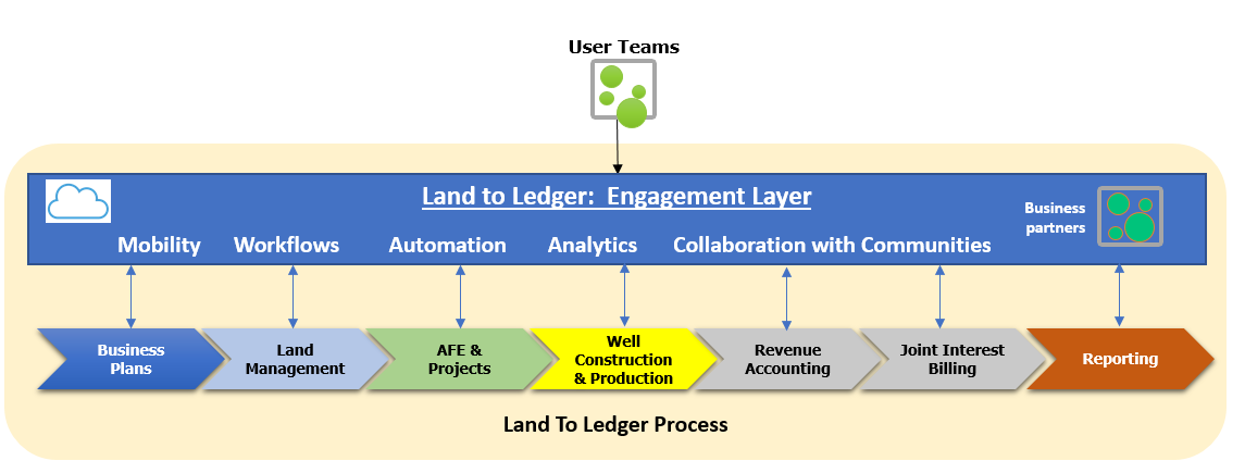 Engagement layer