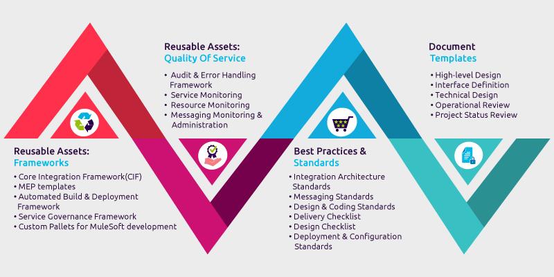 cloud integration assets and frameworks