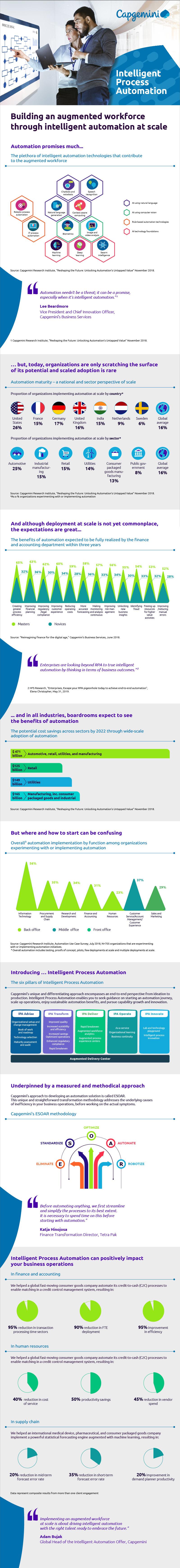 Intelligent Process Automation – Infographic