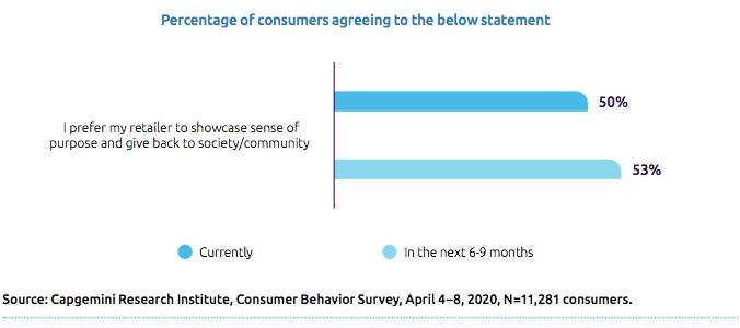consumer behaviour survey
