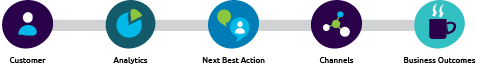 Pega next best action-graphic